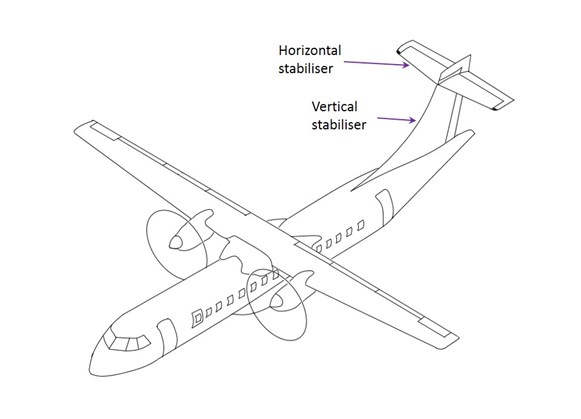 Figure 25: ATR 72 70-seat, twin-engine turboprop, high-wing regional airliner highlighting the location of the vertical and horizontal stabilisers.