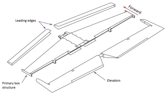 Figure 26: General components of the horizontal stabiliser include the primary box structure, leading edges and elevators, hinged off the rear spar.