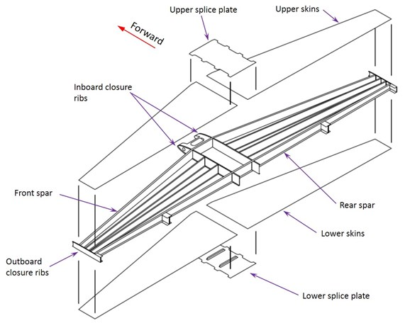 Figure 27: The closed box structure for the horizontal stabiliser consists of a number of spars, including the front and rear spars, skins panels, closure ribs and splice plates.