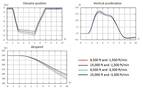 Figure 45: Results of the simulation of a single 45 daN input, with a comparison of the effects of rate of descent and altitude.