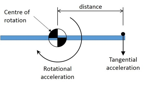 Figure 50: Diagram showing the relationship between a rotational acceleration and tangential acceleration.