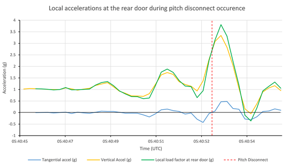 Figure 51: Local vertical acceleration (load factor) at the rear door during the pitch disconnect event.