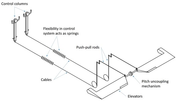 Figure 52: Simplified model of the pitch control system with the flexibility in each channel being represented as a spring in the control cables