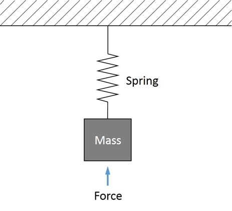 Figure A1: Simple mass supported from a spring that is acted upon by a force
