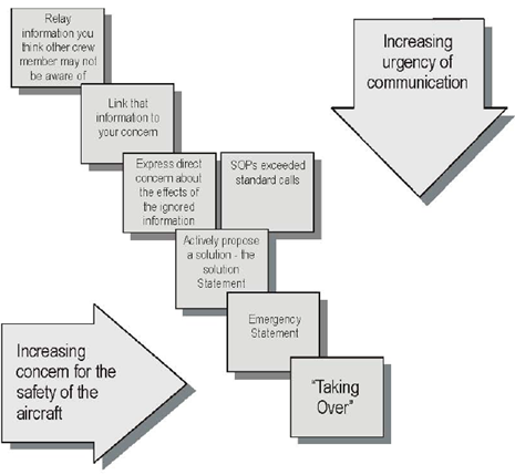 Figure 19: Flowchart of the relative urgency of communication used in the support process