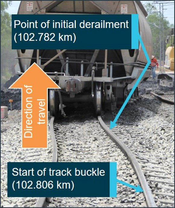 Figure 4: Track buckle, point of derailment and last derailed wagon (46 in consist). Source: ATSB
