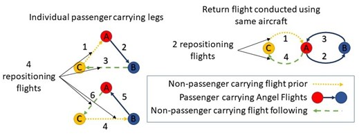 Figure A2: Estimation of repositioning flight legs using known passenger carrying flights
