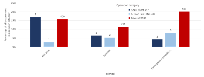 Technical failure safety occurrence groups by total proportion of operation category, 2008 to 2017