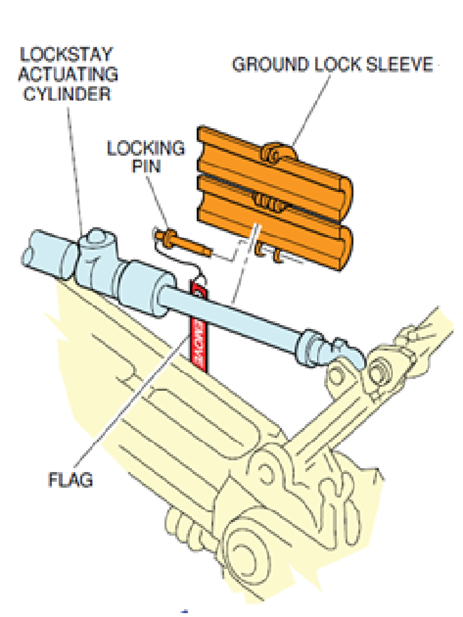 Figure 1: Schematics showing design of LGGL strut locks. Source: Airbus, amended by ATSB