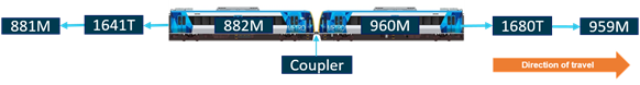 Figure 2: Coupled cars 960M and 882M of X'Trapolis train that uncoupled. Source: Metro Trains Melbourne annotated by Chief Investigator, Transport Safety