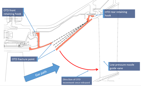 Figure 4: Plan view of the low pressure outer transition duct, front and rear attachment points, the fracture point, the engine gas path and the low pressure nozzle guide vane.  Source: Pratt & Whitney, modified by the ATSB