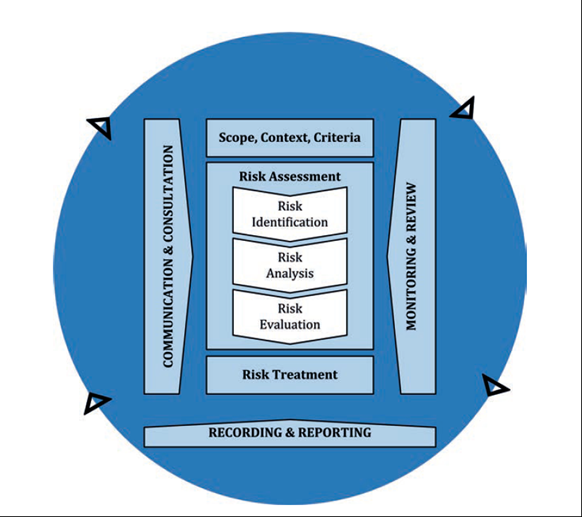 Figure 12: The risk management process. Source: International Standard ISO 31000:2018 Risk Management - Guidelines