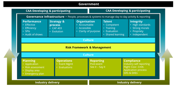 Figure 13: United Kingdom civil flying display governance framework. Source: Helios, 2018