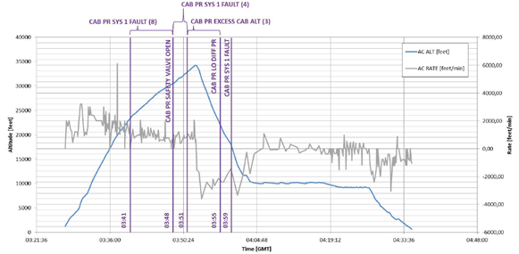 Figure 6: Activation and frequency of alerts. The timings and frequency of activation of alerts of the cabin pressurisation system in UTC [GMT]. Blue line refers to Aircraft altitude, Grey line refers to Aircraft climb/descent rate.