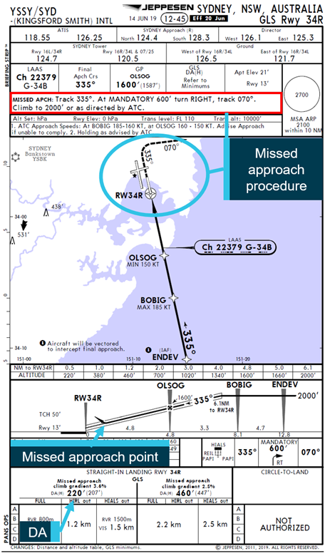 Figure 3: GLS approach runway 34R. Source: Qantas Airways annotated by ATSB