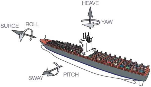 Figure 6: Motions of a ship in a seaway. Source: MacGregor Container Securing Systems product catalogue, modified by the ATSB