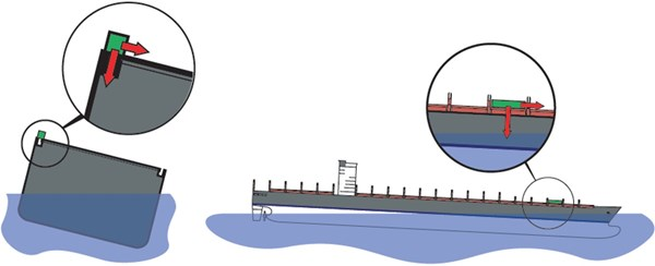 Figure 7: Forces on a container in a seaway. Source: MacGregor Container Securing Systems product catalogue, modified by the ATSB