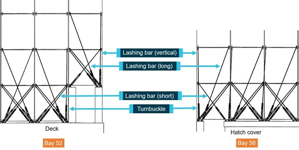 Figure 10: Lashing bar and turnbuckle arrangements. Source: YM Efficiency's Cargo Securing Manual, modified and annotated by the ATSB