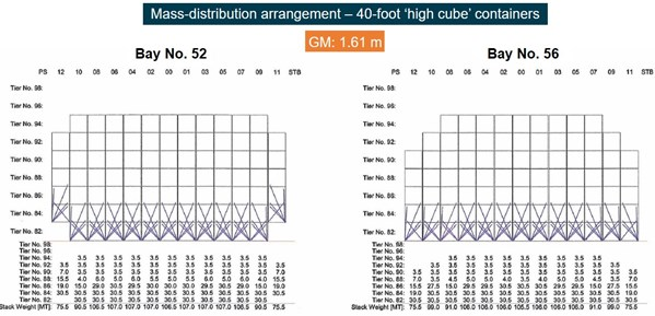 Figure 14: Bay 52 and 56 mass-distribution arrangements for 1.61 m GM. Source: YM Efficiency's Cargo Securing Manual, modified and annotated by the ATSB