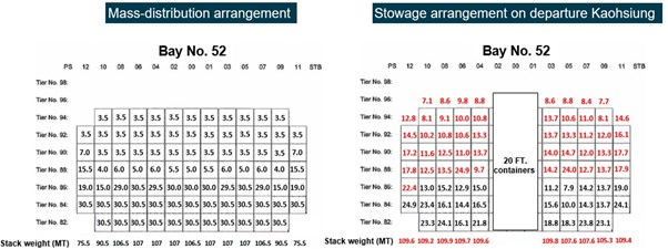 Figure 15: Bay 52 stowage comparison. Figure shows the mass-distribution arrangement for bay 52 for 40-foot 'high cube' containers and a 1.61 m GM (left) compared to the ship's actual stowage arrangement on departure from Kaohsiung (right). Container and stack weights in excess of those defined in the mass-distribution arrangement are highlighted in red. Source: Yang Ming, modified and annotated by the ATSB