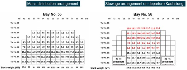 Figure 16: Bay 56 stowage comparison. Figure shows the mass-distribution arrangement for bay 56 for 40-foot 'high cube' containers and a 1.61-m GM (left) compared to the ship's actual stowage arrangement on departure Kaohsiung (right). Container and stack weights in excess of those defined in the mass-distribution arrangement are highlighted in red. Source: Yang Ming, modified and annotated by the ATSB