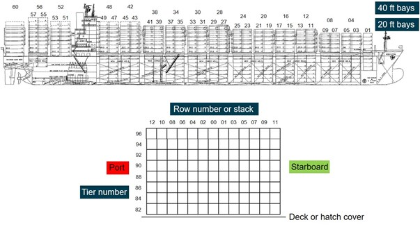 Appendix B: Bay/Row/Tier container location numbering system.  Source: Yang Ming, modified and annotated by the ATSB