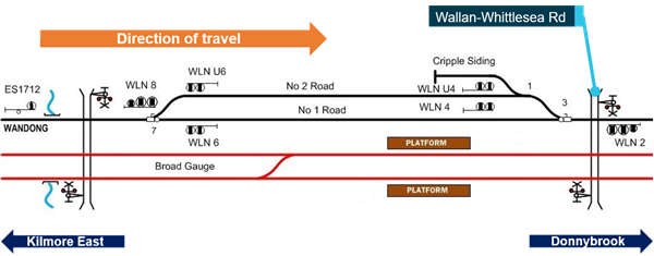 Figure 4: Wallan Loop (standard-gauge track shown in black, with signals).