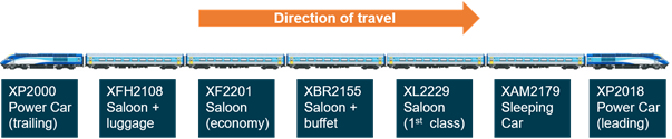 Figure 5: Train configuration.