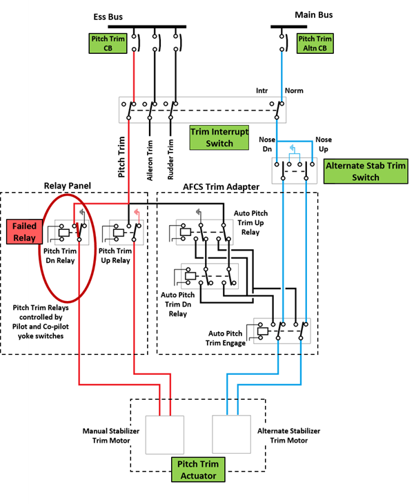 Figure A1: PC-12/47E Pitch trim system wiring diagram.
