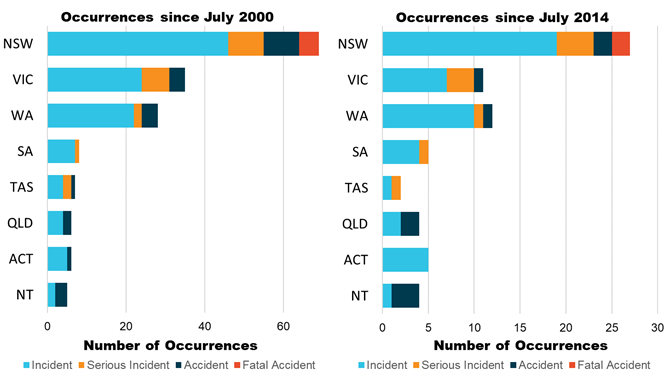 Figure 2: Number reported aerial firefighting occurrences by State