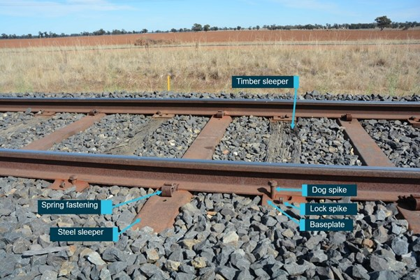 Figure 4: Track structure.