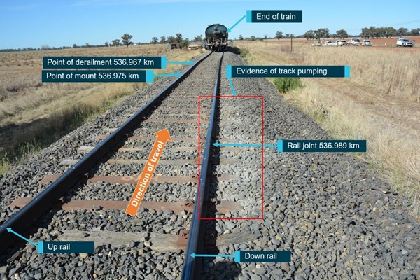 Figure 5: Derailment mechanism.