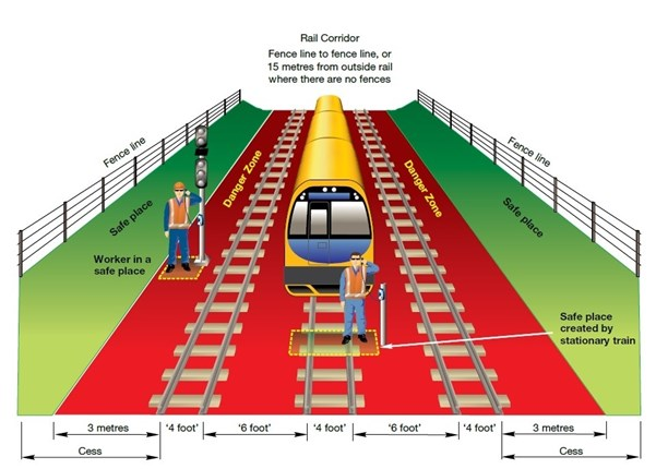 Figure 1: Rail corridor diagram.