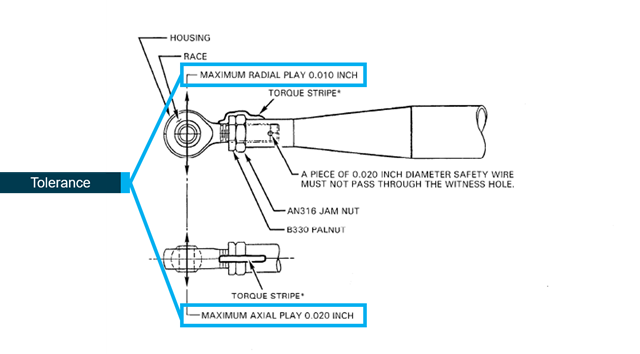 Figure 13: Rod-end and spherical bearing play limits.