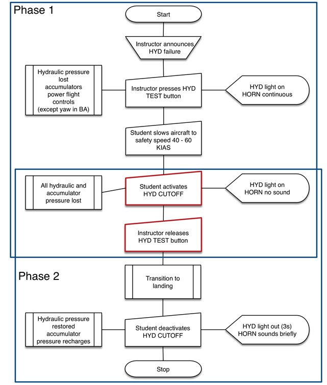 Figure 3: Hydraulic failure training procedure as taught. Source: ATSB. Flow chart derived from accounts of procedure used by flight school