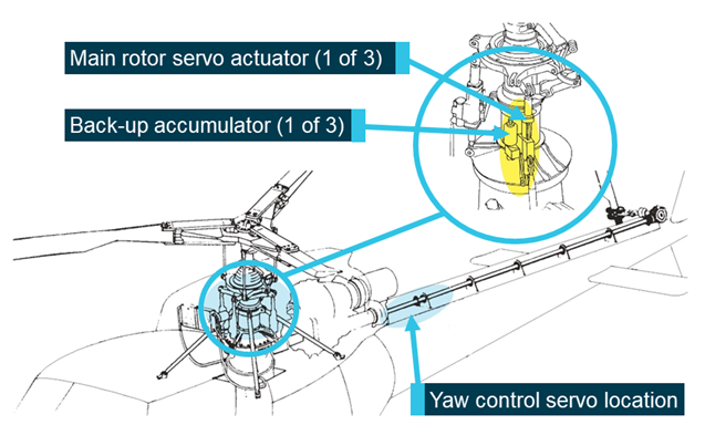 Figure 4: AS350 servo locations. Source: Airbus Helicopters