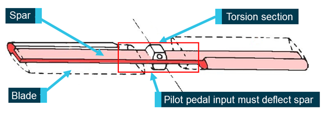 Figure 7: AS350 Tail rotor. Source: Airbus Helicopters