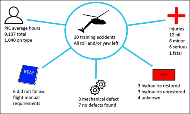 Figure 15: Overview of related hydraulic failure training accidents. Source: ATSB