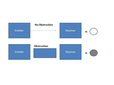 Figure 4: PE Sensor operation Source: OTSI