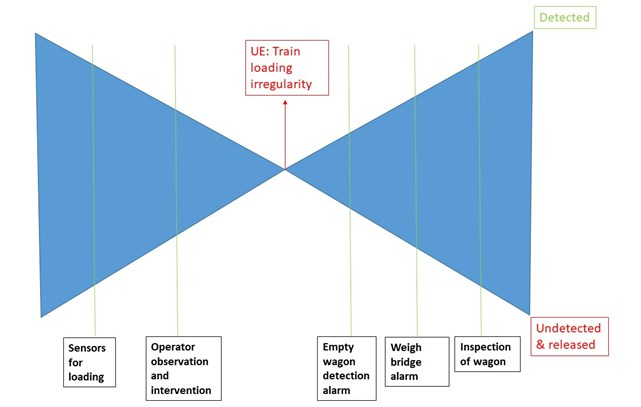 Figure 9: Bow tie risk diagram depicting ineffective risk controls in this incident. Source: OTSI