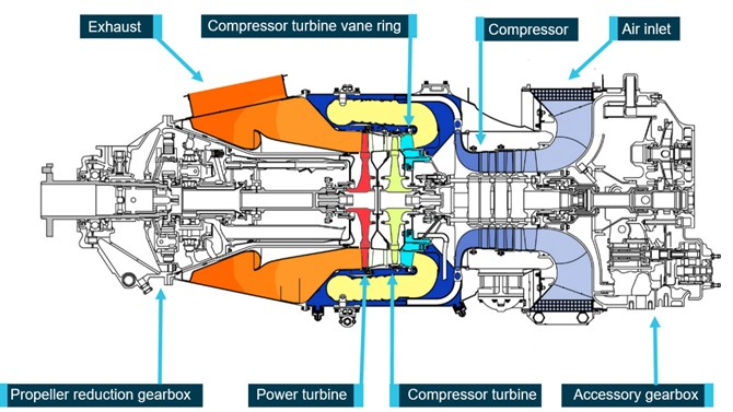 Basic layout of a PT6A engine