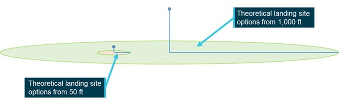 Figure 12: Theoretical choice of forced landing area at best glide speed