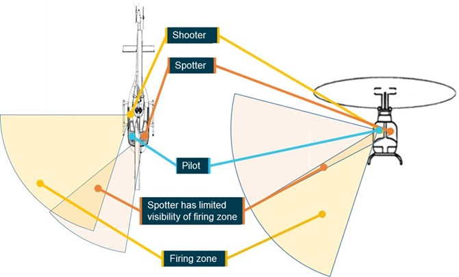 Figure 13: Estimated firing zone and visibility